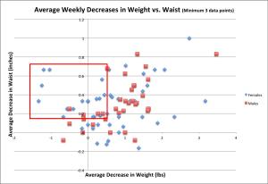 Weight vs Waist Average Underperform